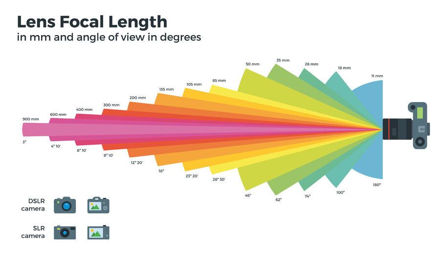 lunghezza focale e angolo di campo
