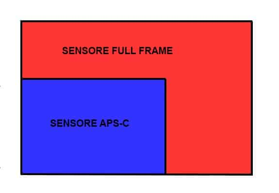 sensore fotocamera full frame, sensore aps-c