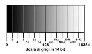 scala dei grigi 14 bit, ettr