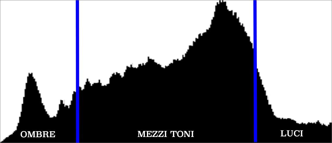 istogramma ombre - mezzi toni- luci